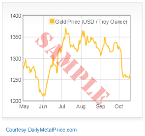 Free Metal Price Charts for Websites